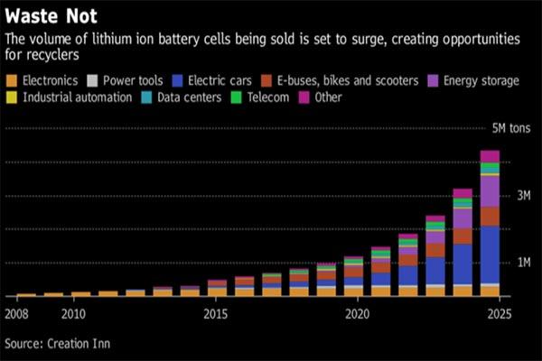 锂离子电池的回收处理的重要性